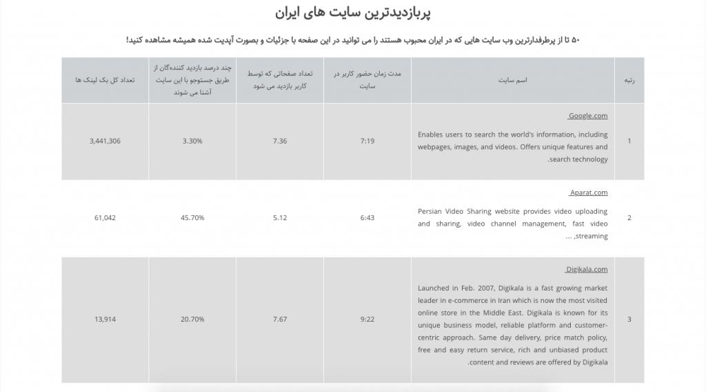 پربازدیدترین سایت های ایران